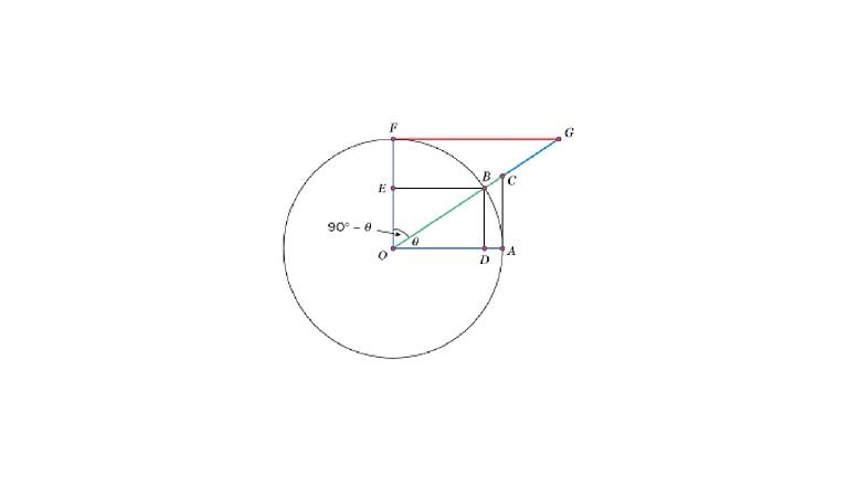 Online Algebra Workshop: Trigonometry for All!