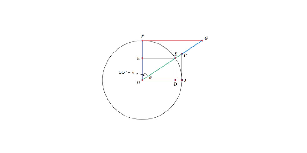 Online Algebra Workshop: Trigonometry for All!