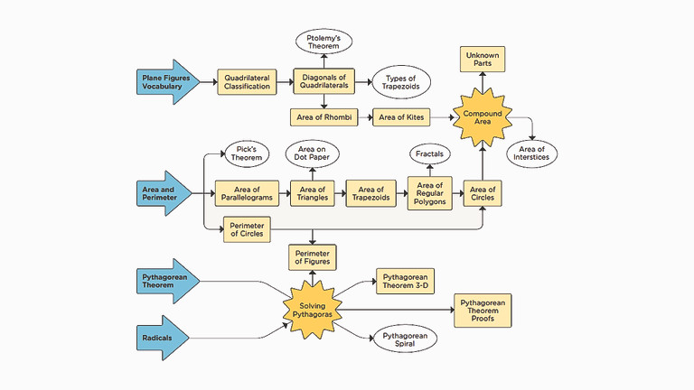 Online Workshop: Designing a Montessori Adolescent Classroom