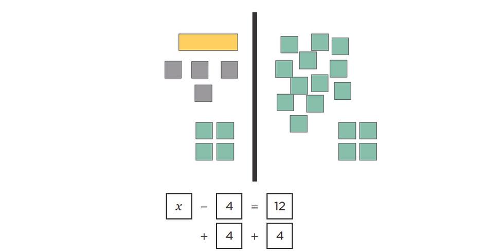 Online Algebra Workshop: Equations!