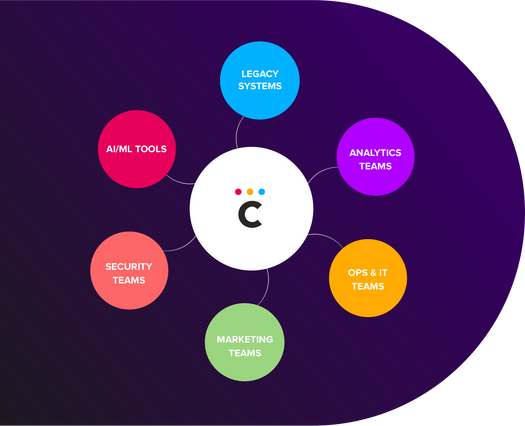 Cinchy, leading data fabric vendor, connects legacy systems, analytics, marketing and sales, Ops and IT, and ML and Aritifial Intelligence to allow collaboration.