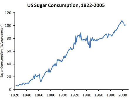 Why Cancer Patients Should Dramatically Reduce Sugar Intake