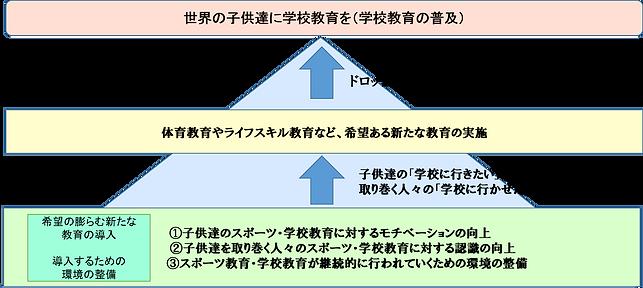 SeedA(シーダ)の活動の理念を表した図です。