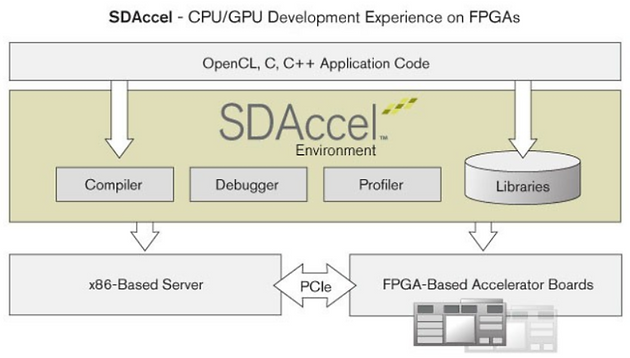 Fpga Server Acceleration