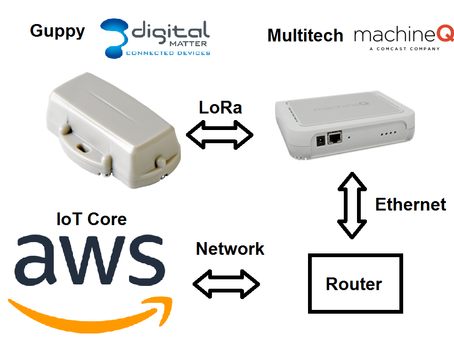 Connect a Device to AWS through a MachineQ Gateway Run-through