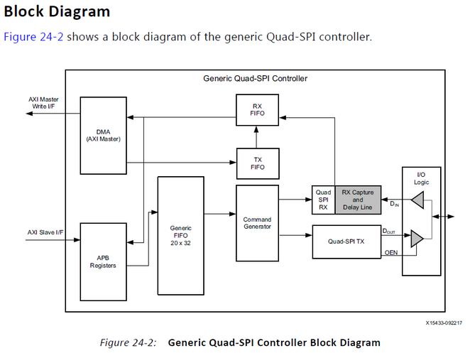 Integrate a QSPI using PetaLinux Tools Part 1