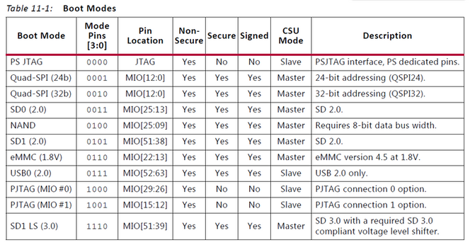 Boot Linux on the Zynq UltraScale+ MPSoC over JTAG