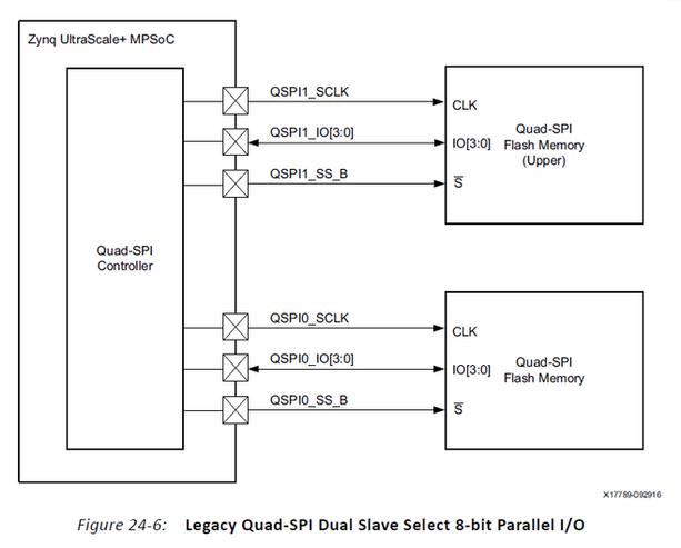 Integrate a QSPI using PetaLinux Tools Part 2