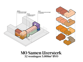 Together with the future inhabitants we finished the SO for MO Samen IJzersterk