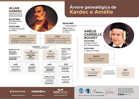 Genealogical tree Kardec 09-21-18.png
