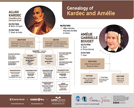Genealogical tree Kardec 12-19-18.png