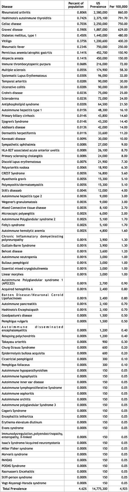 autoimmune table.jpg