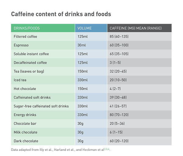 common caffeine drinks and food.jpg