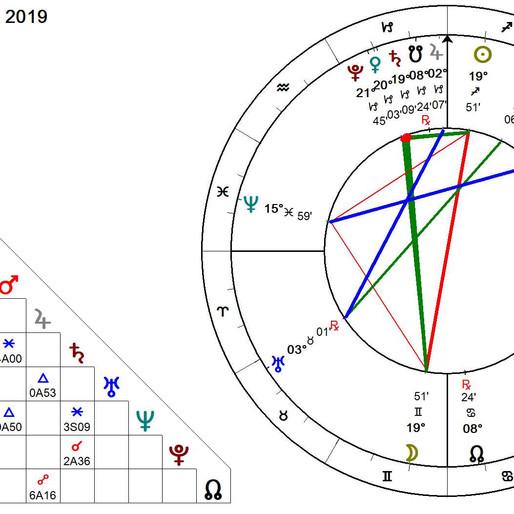 Full 'Cold Moon' in Gemini: Brings an Overwhelming War of Energies - Winter Solstice & R