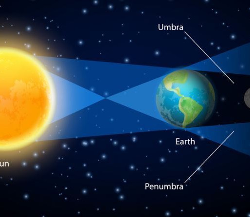 Energies on High Alert: Lunar Eclipse - Full Moon November 30, 2020