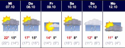 Das Wetter in der Region