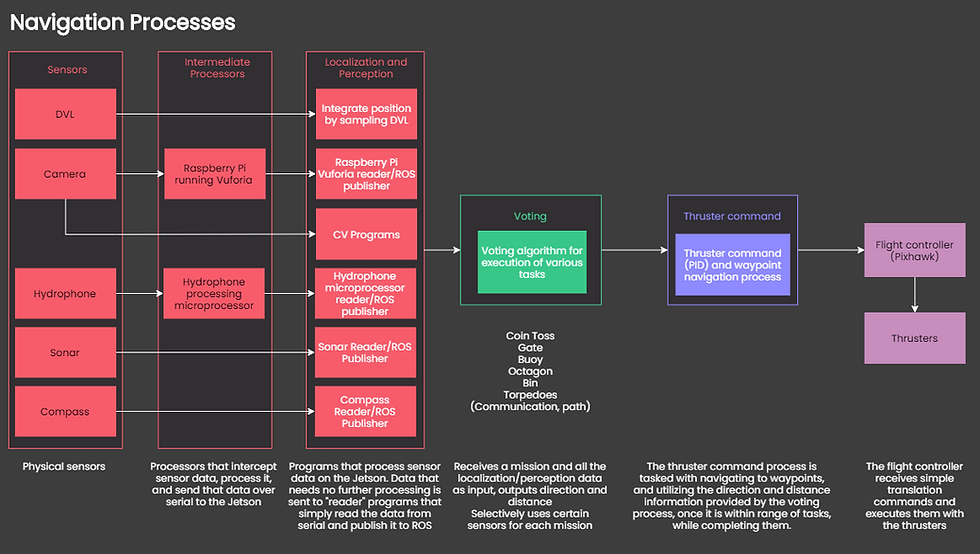 Copy of Detailed Process Diagram.png