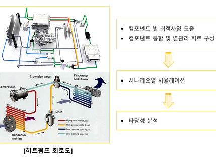 전기차용 열관리 모델 및 제어로직 개발