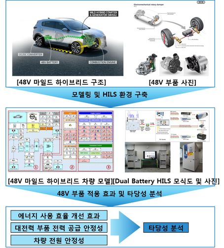 전력 시스템 시뮬레이션을 위한 부품 및 제어 사양 모델링 기술 확보