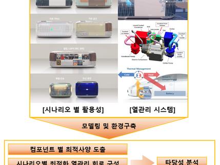 다목적 EV 사용 시나리오 별 통합 열관리 시스템 구축