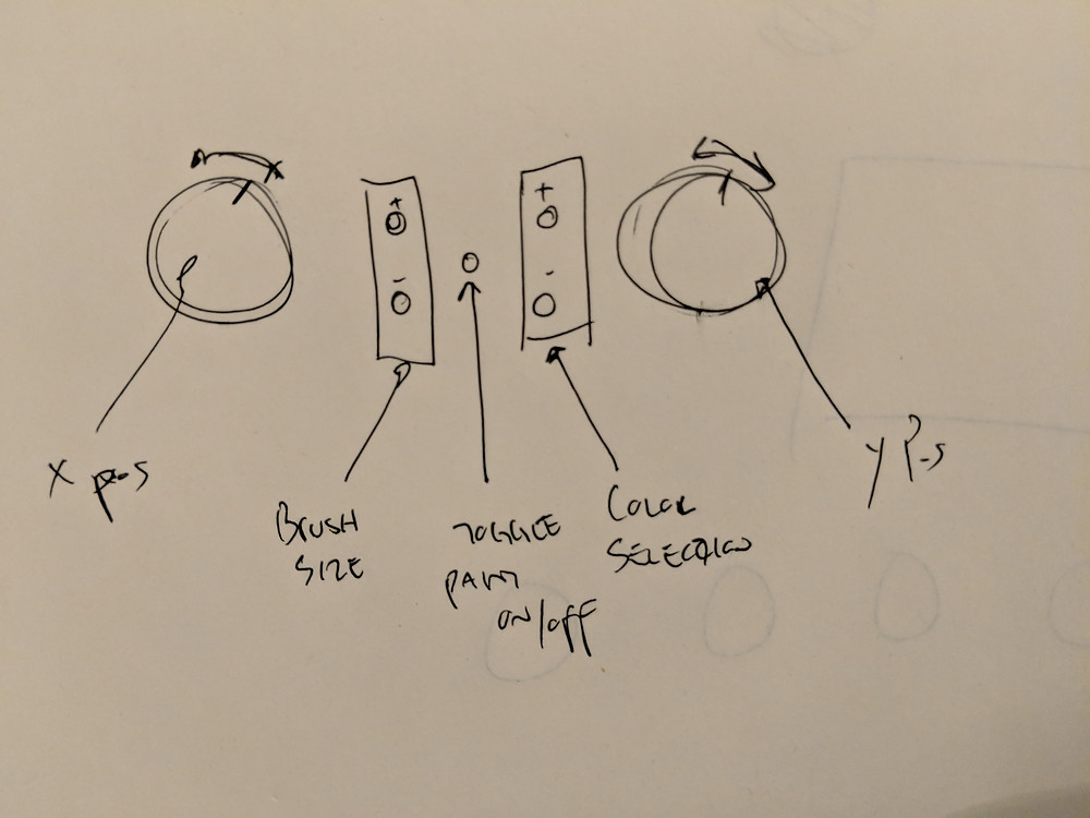 Sketch of a hardware interface. 2 knobs and 5 push buttons