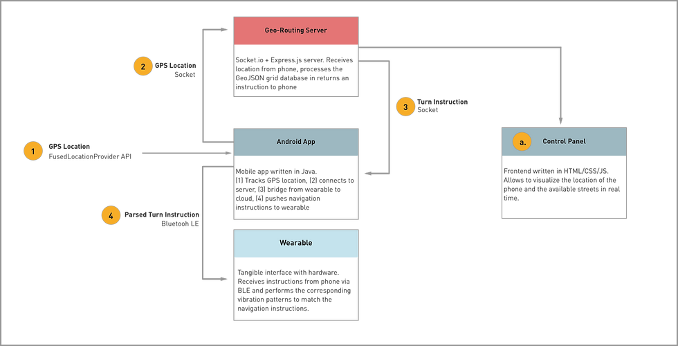 System Diagram of Wander Compass by David Azar