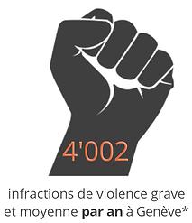 infractions_violence_grave_moyenne_genèv