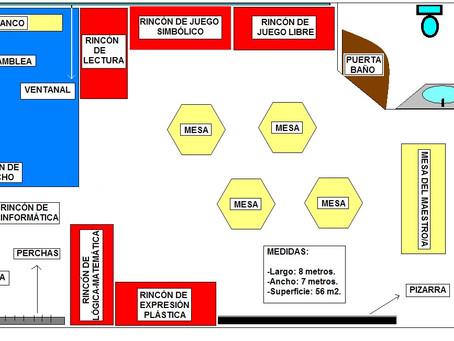 Mapa Conceptual del Tema 16 de Oposiciones de Infantil
