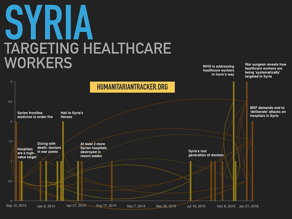 Targeting Healthcare Workers in Syria
