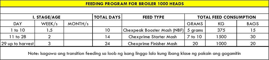 feeding broiler program.jpg
