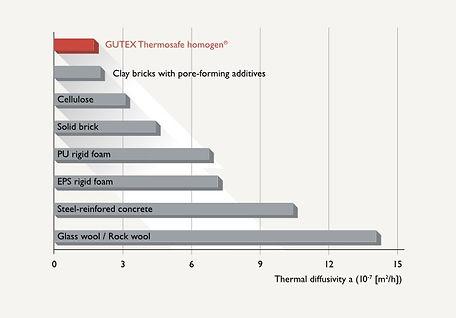 Сравнение между топлоизолации