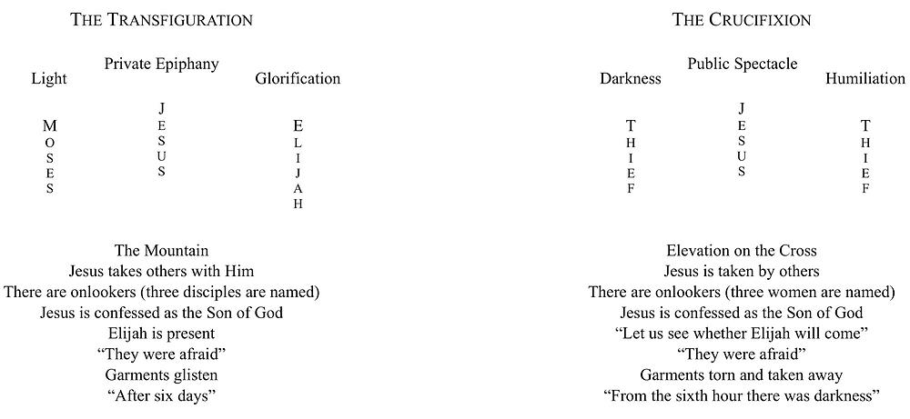 Transiguration Crucifixion Parallel. Gibraltar Catholic Youth.
