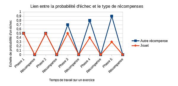 Graphique : probabilité d'échec/type de récompenses