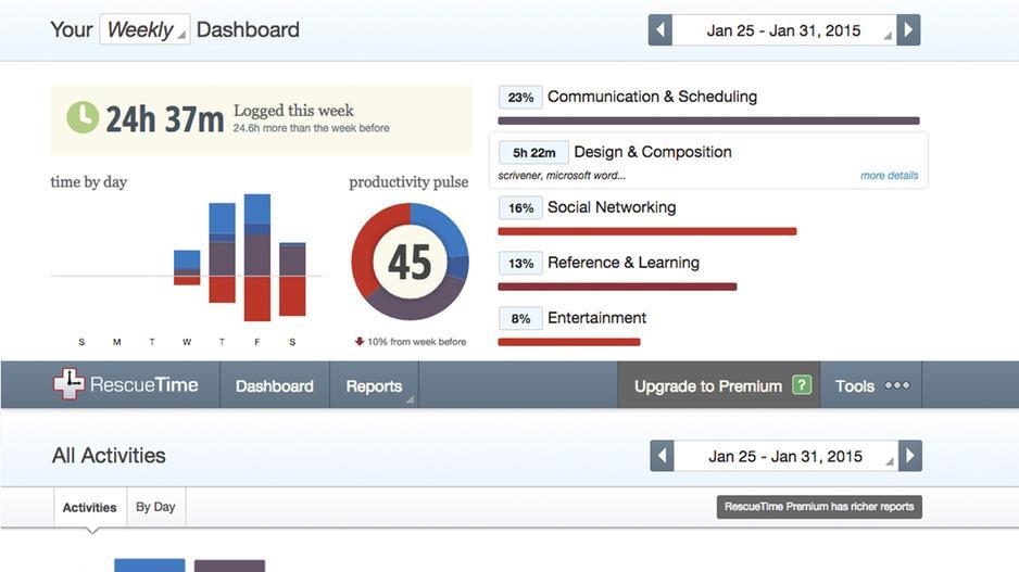 screenshot of Rescuetime app dashboard