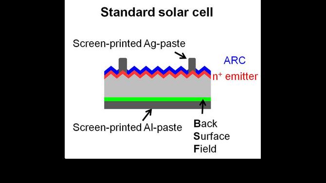 Tecnologia PERC - a nova geração de células fotovoltaicas