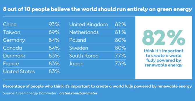 Pesquisa Global: Maioria das Pessoas Apoiam 100% de Renováveis