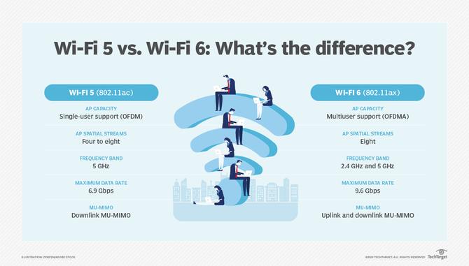 5 diferenças entre Wi-Fi 6 e Wi-Fi 5