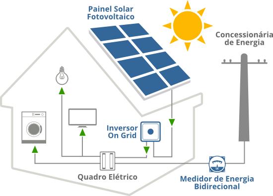 Tudo o que você precisa saber sobre geradores de energia solar
