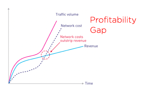ISP: problemas para ganhar dinheiro com 5G?