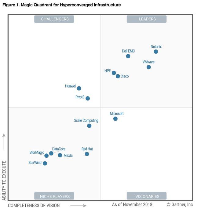 Nutanix é a líder para HCI mas e seus competidores ?