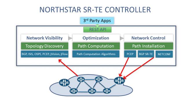 Redes roteadas de segmentos de engenharia de tráfego com o controlador Juniper NorthStar