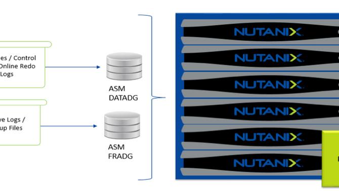 Benefícios no Licenciamento de Banco de Dados Oracle utilizando Nutanix
