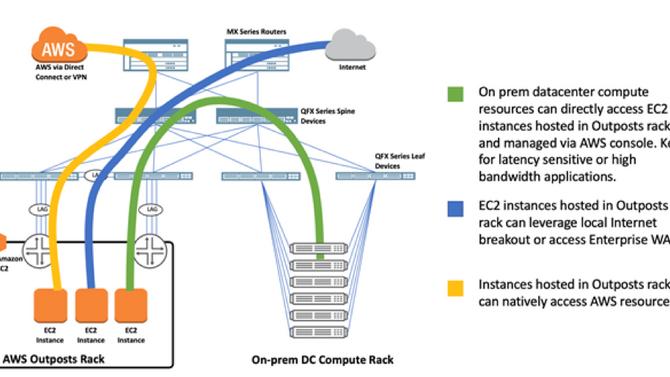 AWS Outposts em um datacenter baseado em Juniper QFX