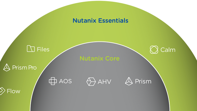 Nutanix - Noções Básicas