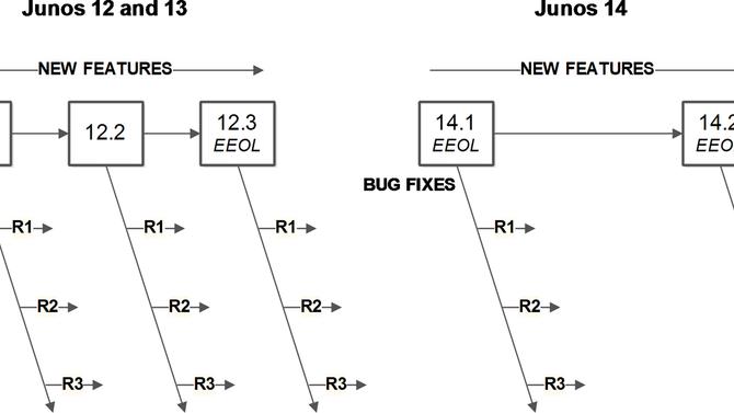 Tudo o que você precisa saber sobre o Juniper MX80 (inicio, meio e fim)