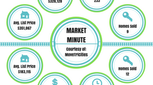 The Tri-Cities Market Minute - May 2016