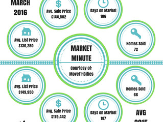 Johnson City Market Snapshot - March 2016