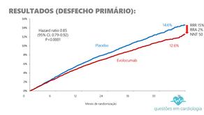 Estudo FOURIER - Evolocumab em pacientes de alto risco cardiovascular