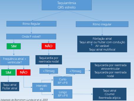 Avaliação de taquiarritmias de QRS estreito