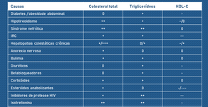Dislipidemia secundária: quais as causas e seus efeitos no colesterol